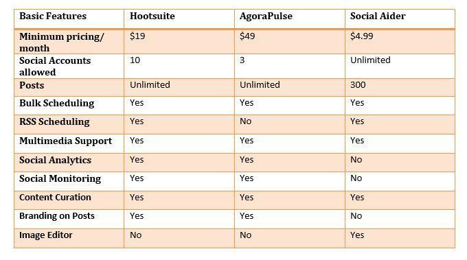 Compare social media managements tools