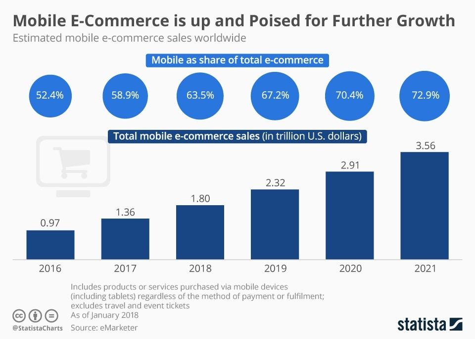 ecommerce analytics mobile