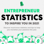 Entrepreneur Statistics for 2021