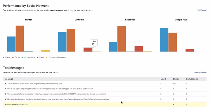 oktopost-report-by-social-network